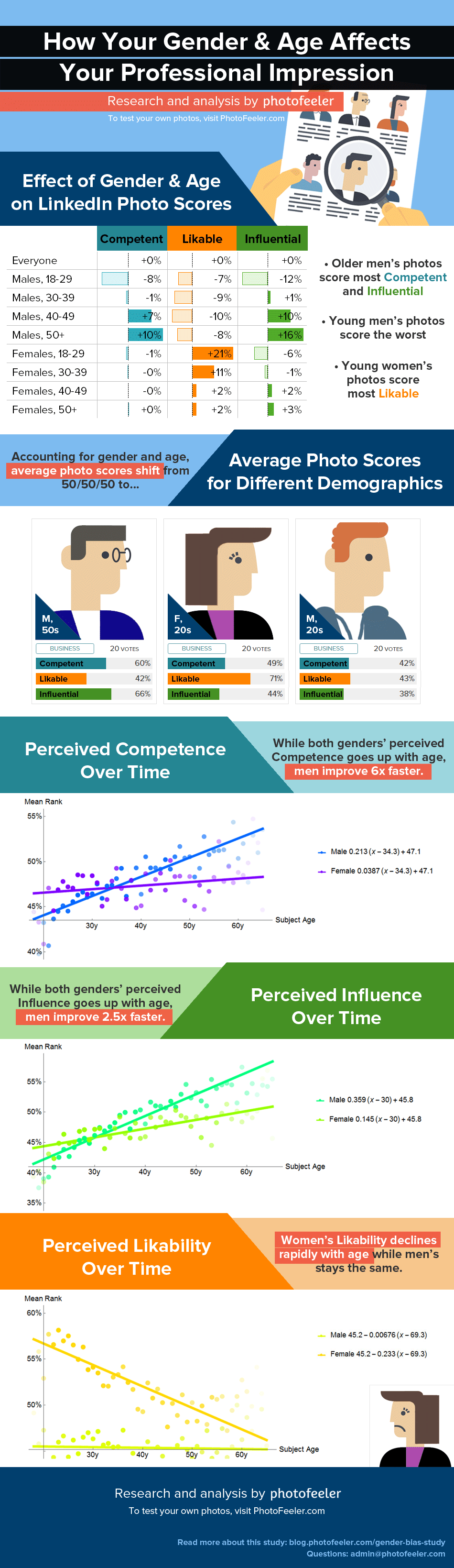 How Your Gender and Age Affects Your Professional Impression Photofeeler Research Infographic