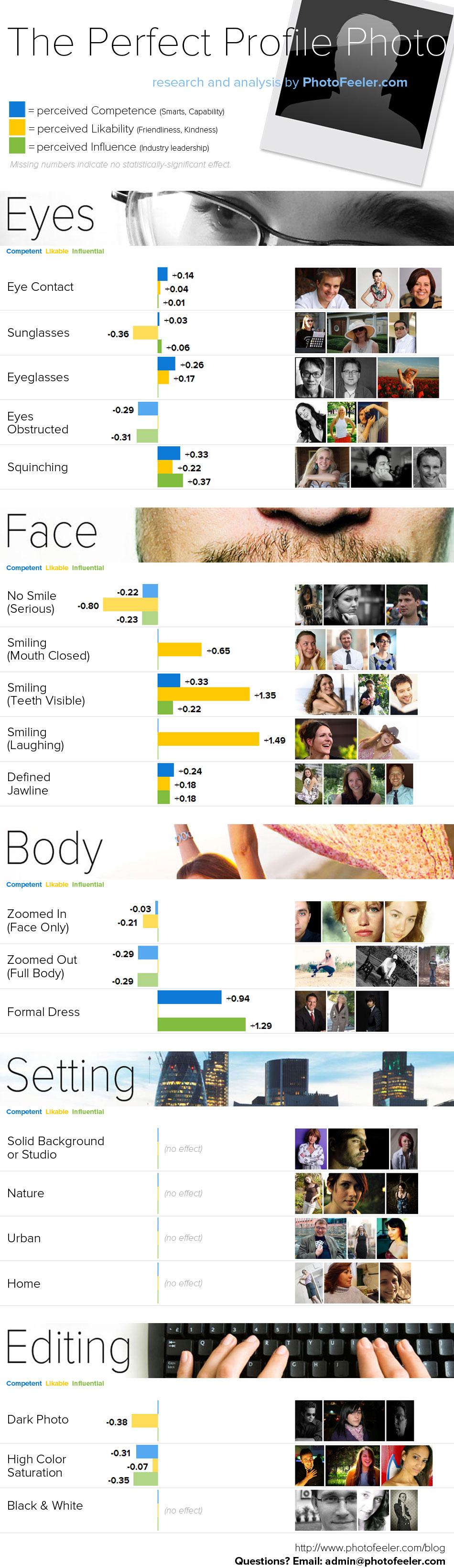 Perfect Profile Photo Infographic