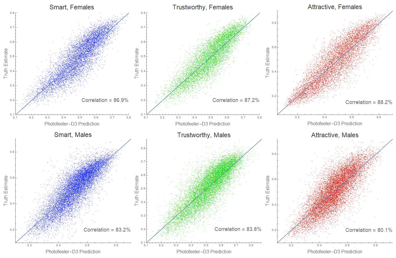Photofeeler-D3 neural net artificial intelligence correlation plot