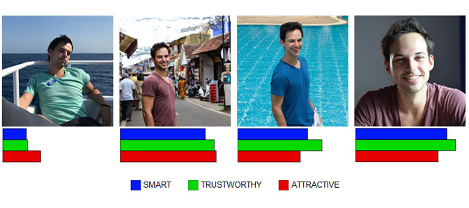 Photofeeler-D3 photo impression prediction for the traits of smart, trusworthy, attractive