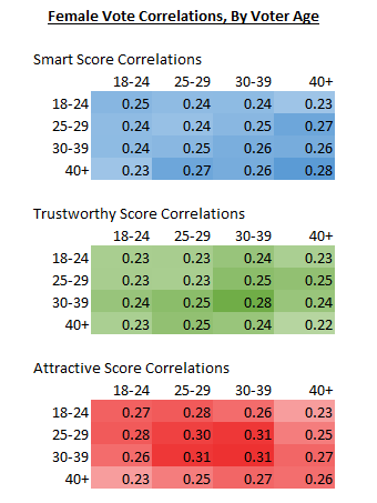 Female vote correlations by voter age