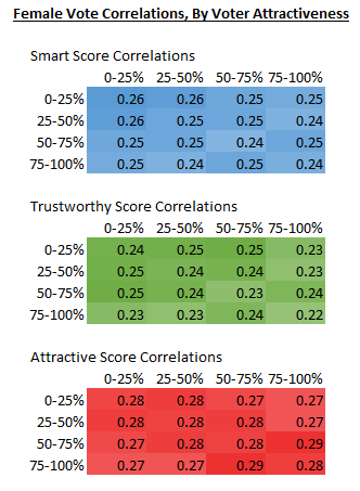 Female vote correlations by voter attractiveness