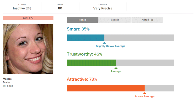 Sparse Eyebrows Ranking Against Other Online Dating Photos